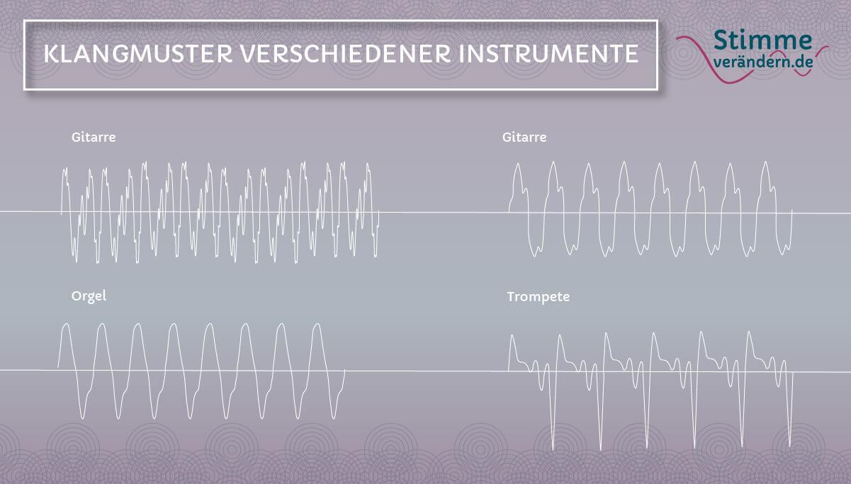 Klangmuster verschiedener Instrumente